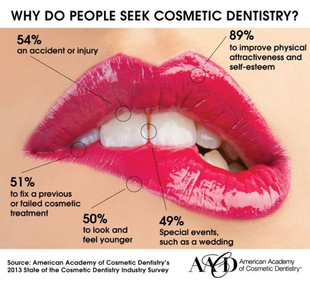 Are You Looking For A Gentle Dentist Cosmetic Dental Treatments Here At